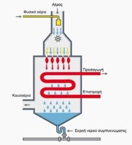 Σχέδιο λειτουργίας λεβητες αεριου