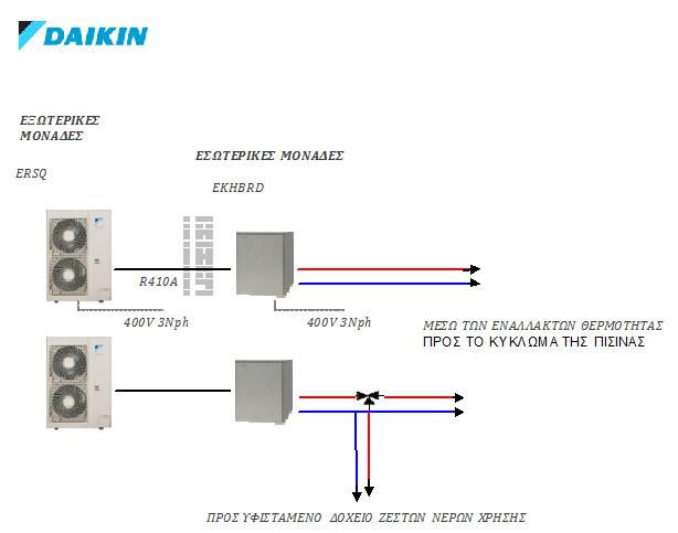 daikin σχεδιο αντλίες θερμότητας